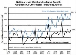 11.28.12 retail sales