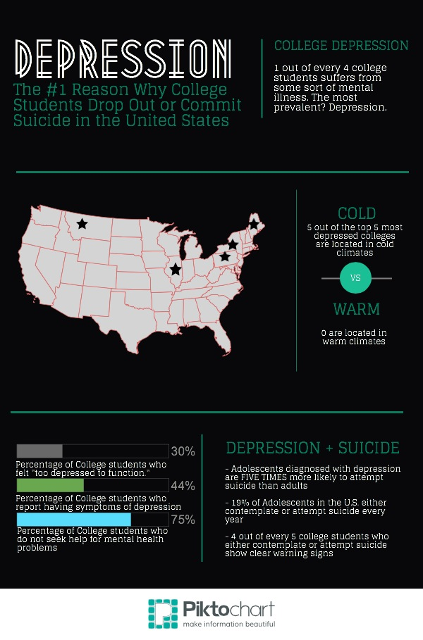 depression suicide among college students This is a video advocating for solutions on how to decrease the rate of depression and suicide in college students throughout the united states sources: htt.